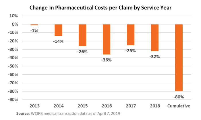 Table A: Change in Pharmaceutical Costs per Claim by Service Year (Courtesy: Workers' Compensation Insurance Rating Bureau of California)